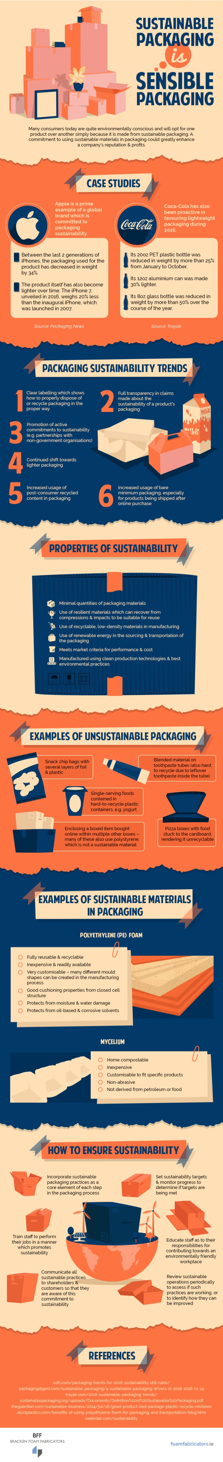Sustainability Packaging Benefits
